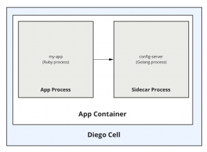 Part 2: Installing Cloud Foundry Sidecars with Buildpacks